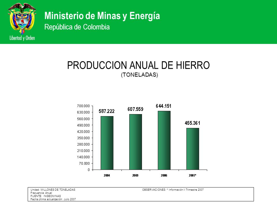 PRODUCCION ANUAL DE HIERRO (TONELADAS)
