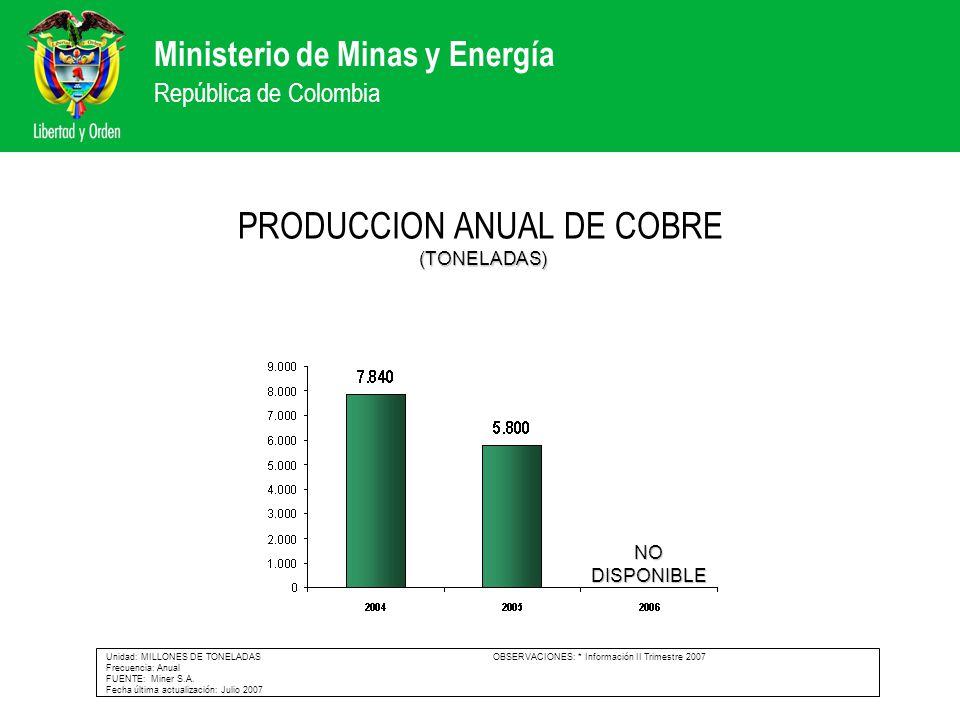 PRODUCCION ANUAL DE COBRE (TONELADAS)