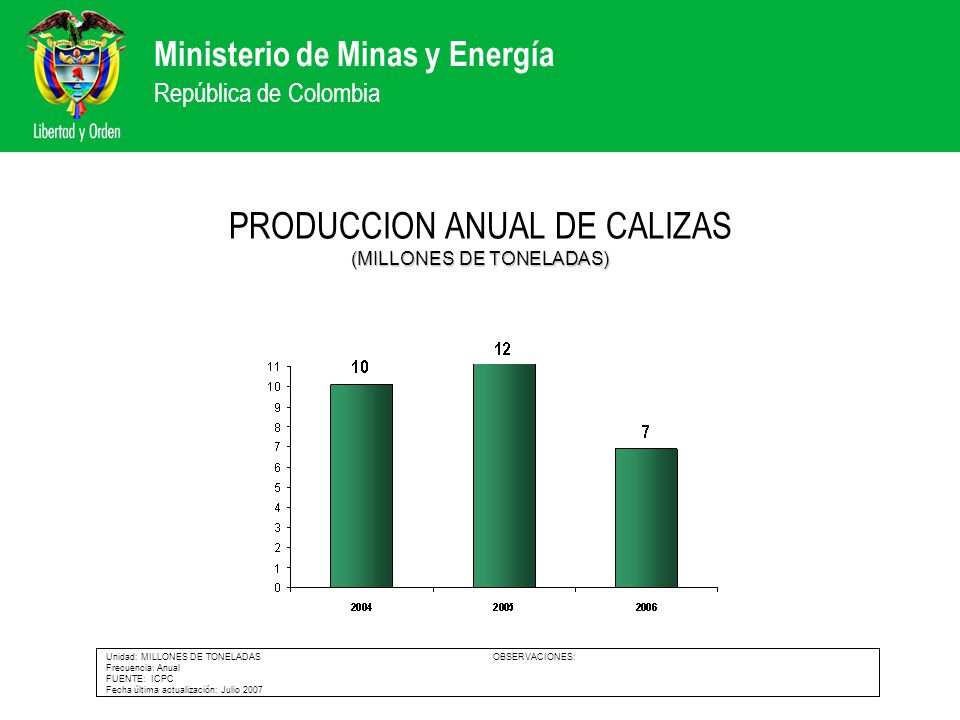 PRODUCCION ANUAL DE CALIZAS (MILLONES DE TONELADAS)