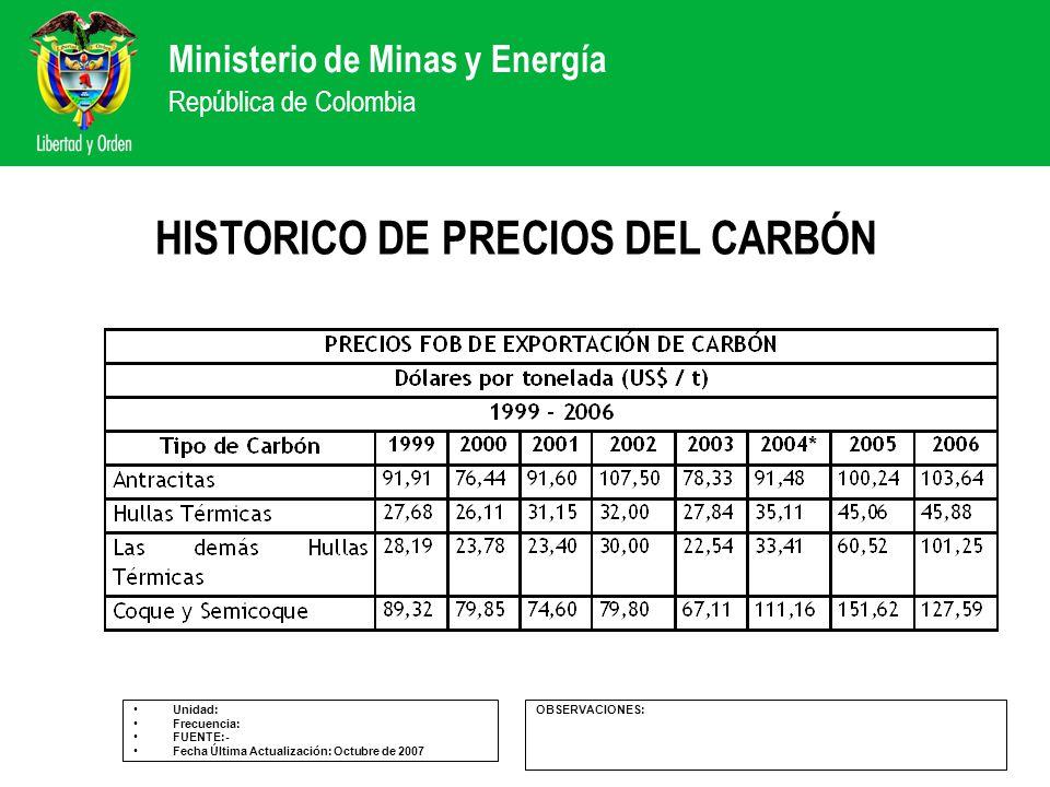 HISTORICO DE PRECIOS DEL CARBÓN