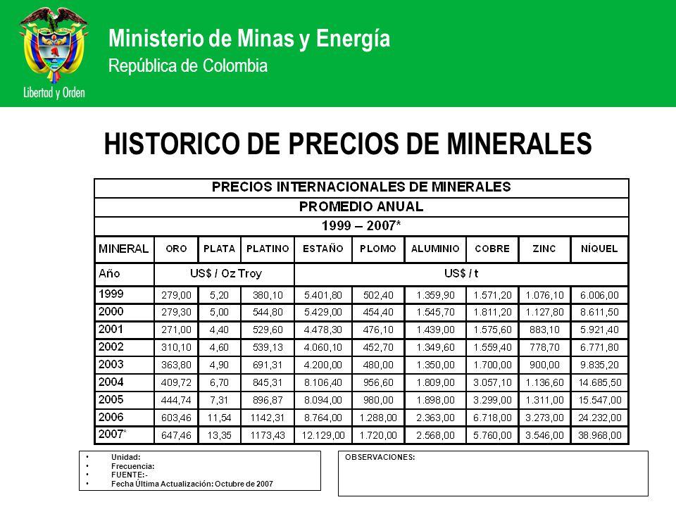 HISTORICO DE PRECIOS DE MINERALES