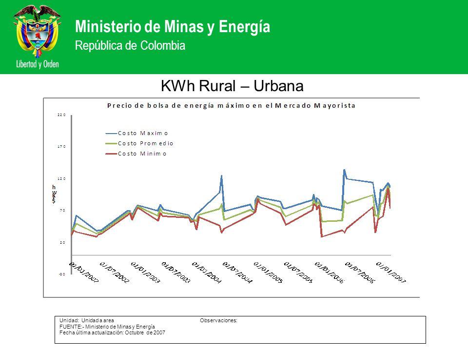 KWh Rural – Urbana Unidad: Unidad a area Observaciones: