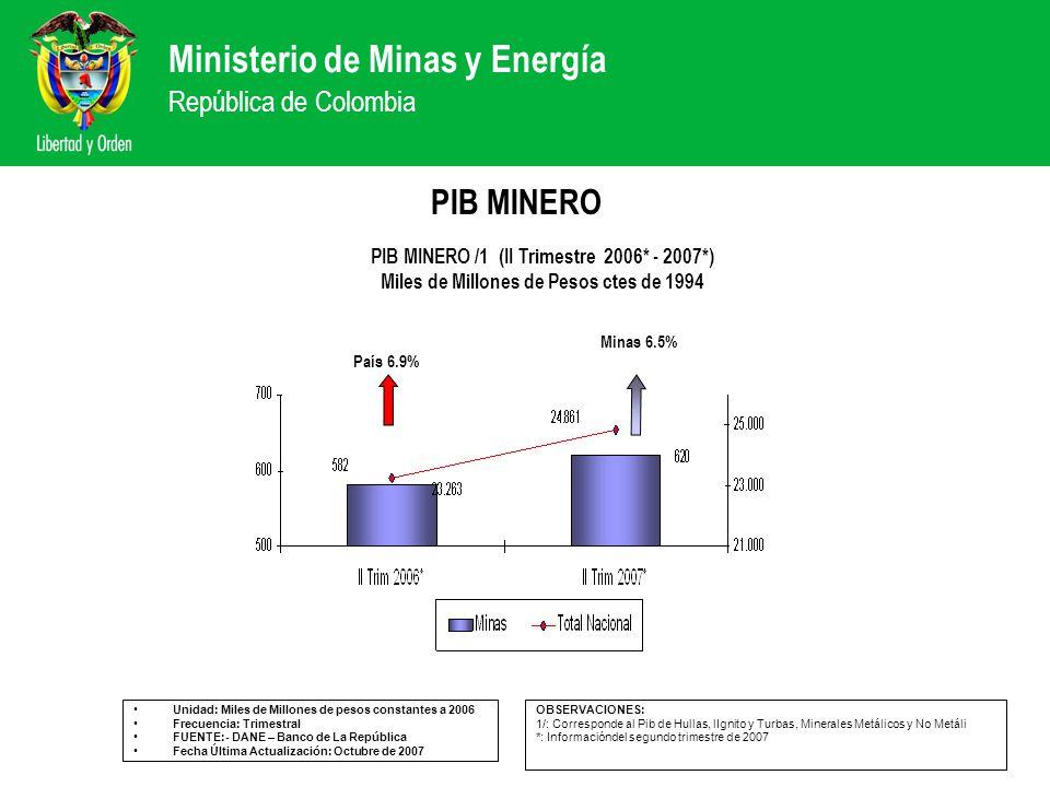PIB MINERO PIB MINERO /1 (II Trimestre 2006* - 2007*)