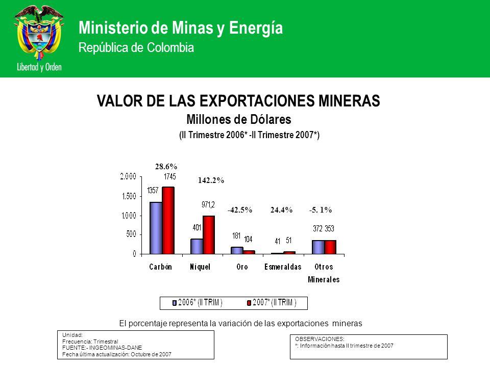 VALOR DE LAS EXPORTACIONES MINERAS