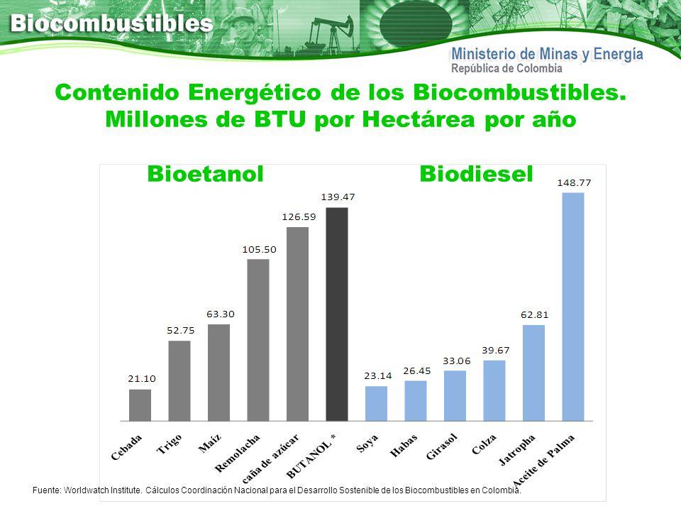 Contenido Energético de los Biocombustibles