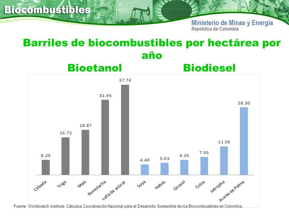 Barriles de biocombustibles por hectárea por año Bioetanol Biodiesel