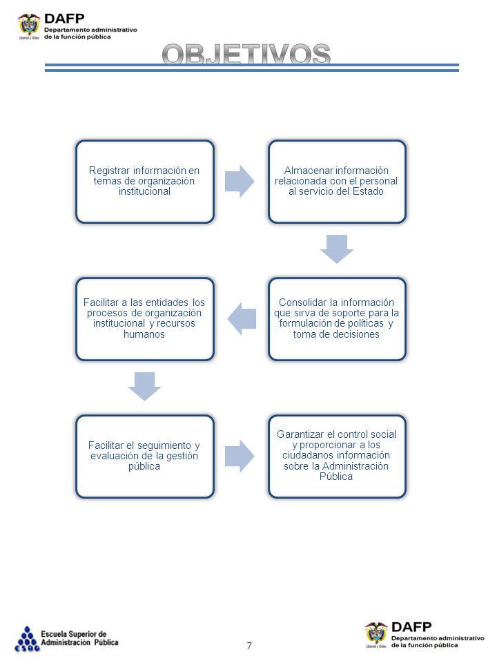 OBJETIVOS Registrar información en temas de organización institucional