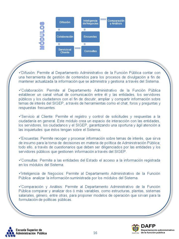 Difusión Colaboración. Servicio al Cliente. Consultas. Encuestas. Inteligencia de Negocios. Comparación y Análisis.