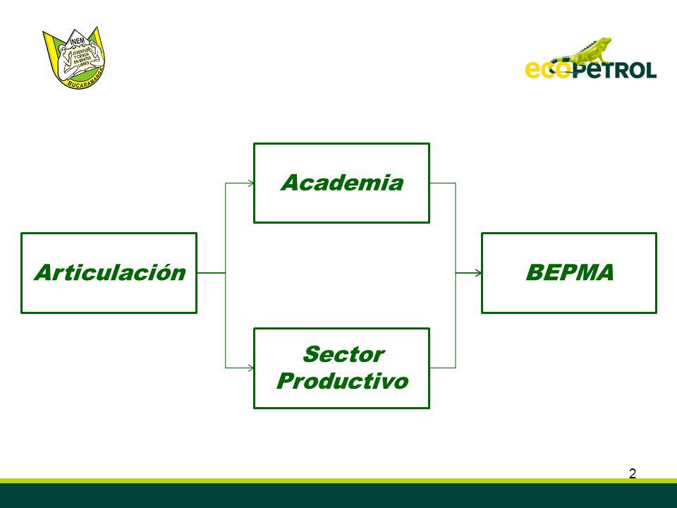 Academia Articulación BEPMA Sector Productivo