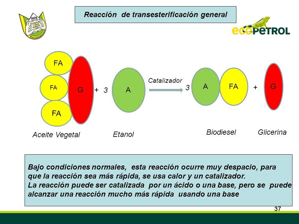 Reacción de transesterificación general
