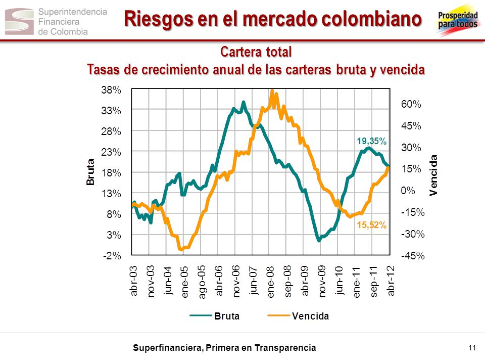 Riesgos en el mercado colombiano