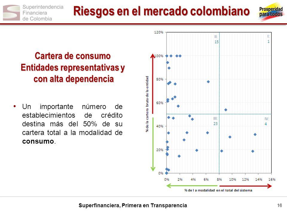 Riesgos en el mercado colombiano Entidades representativas y