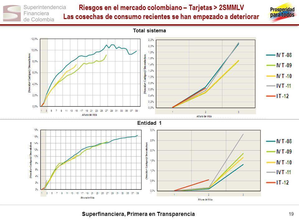 Riesgos en el mercado colombiano – Tarjetas > 2SMMLV