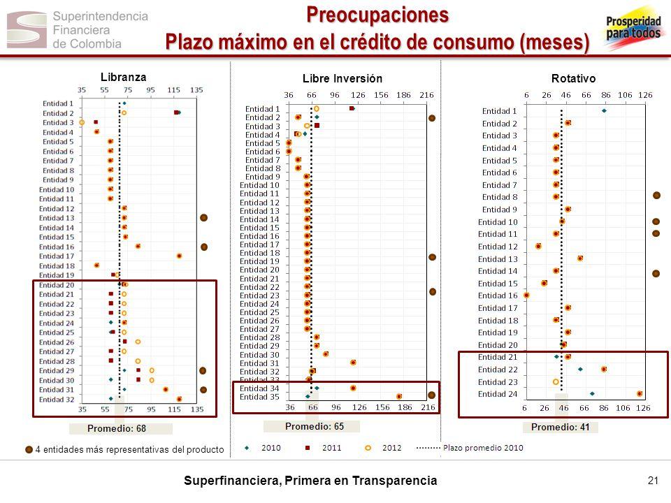 Plazo máximo en el crédito de consumo (meses)