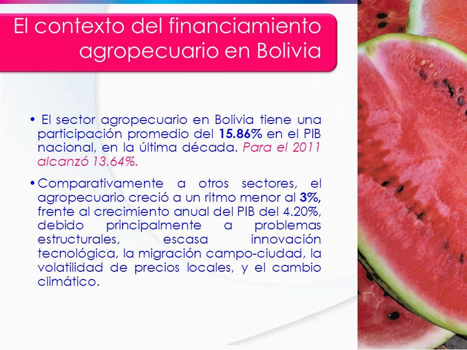 El contexto del financiamiento agropecuario en Bolivia