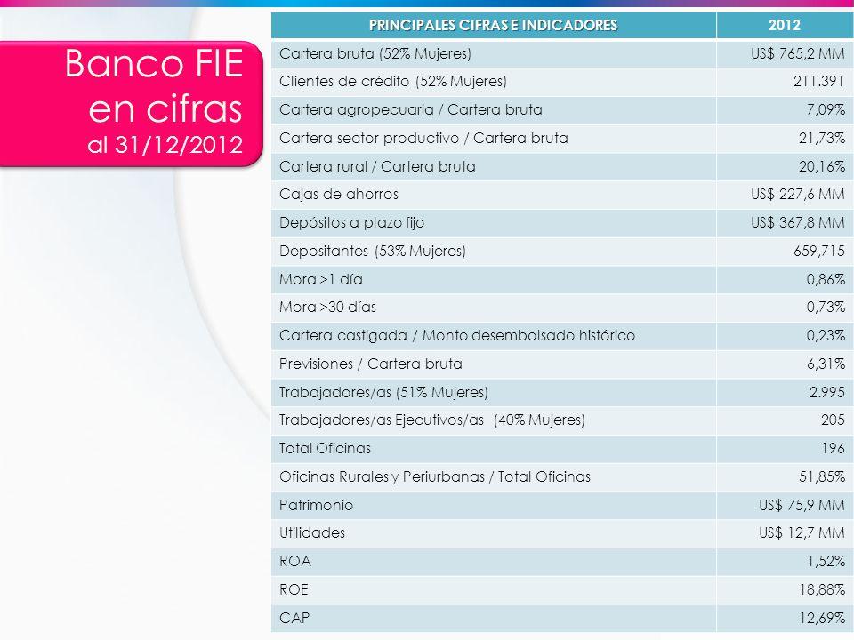 PRINCIPALES CIFRAS E INDICADORES