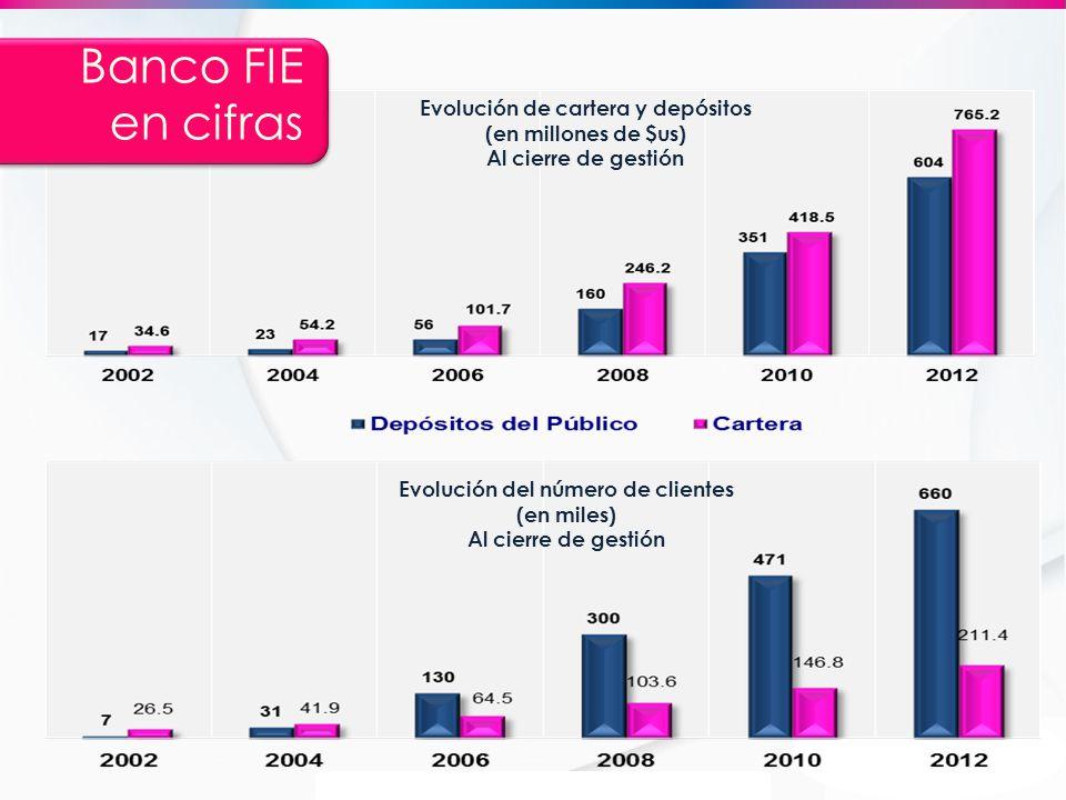 Banco FIE en cifras Evolución de cartera y depósitos (en millones de $us) Al cierre de gestión. Evolución del número de clientes (en miles)