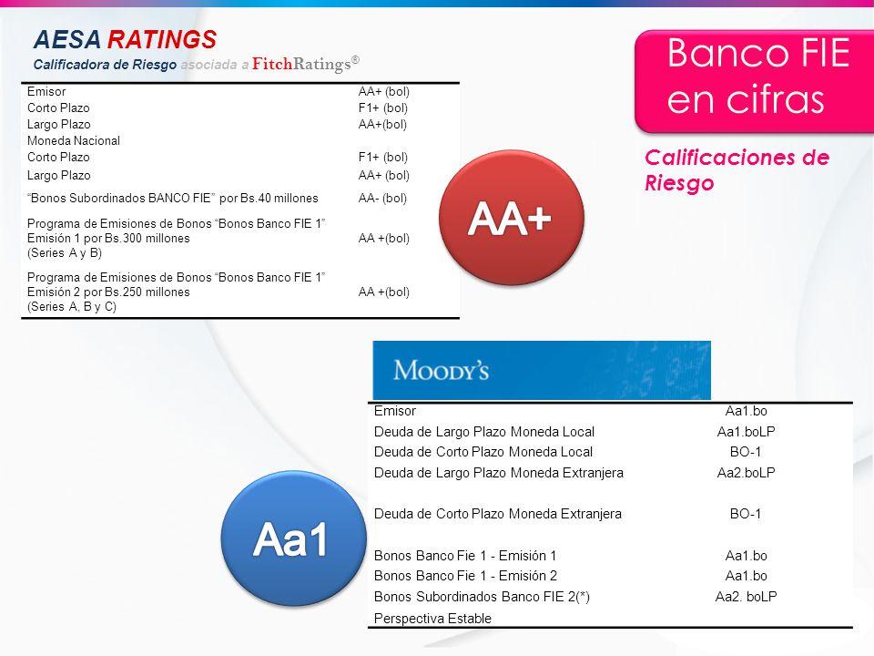 AA+ Aa1 Banco FIE en cifras AESA RATINGS Calificaciones de Riesgo