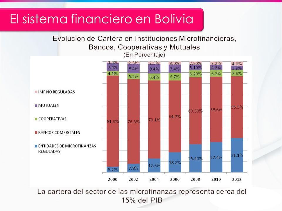 El sistema financiero en Bolivia