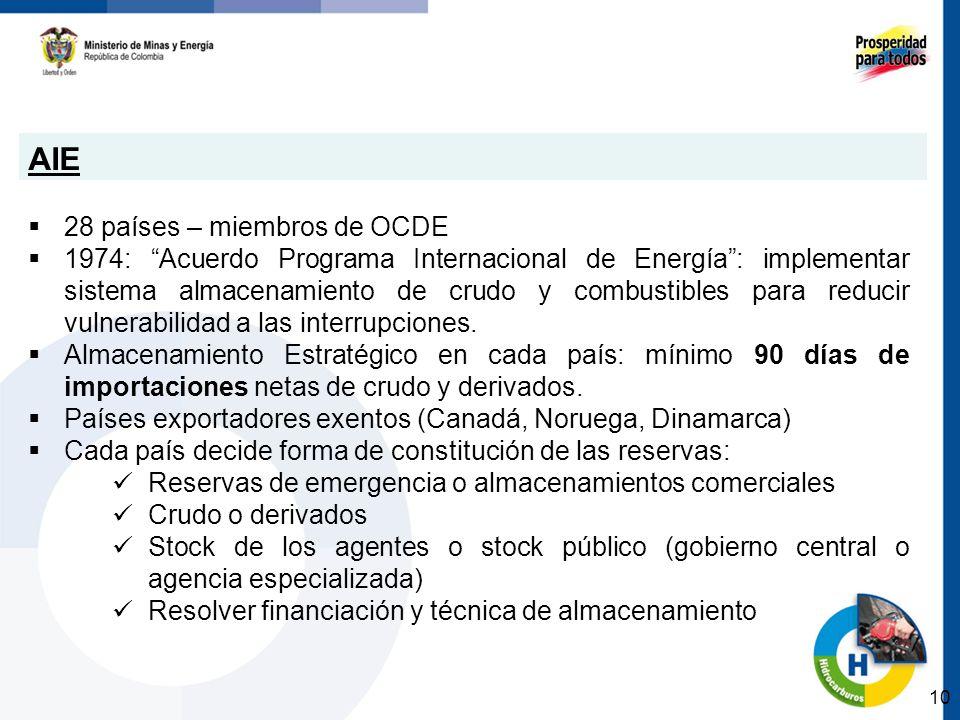 AIE 28 países – miembros de OCDE