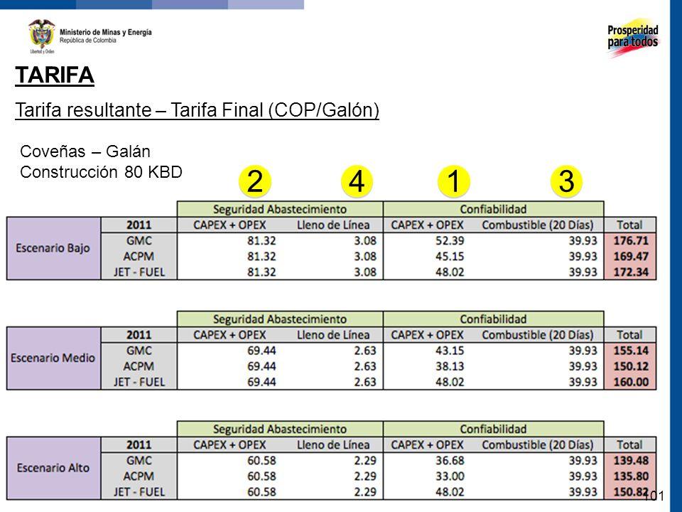 2 4 1 3 Tarifa Tarifa resultante – Tarifa Final (COP/Galón)