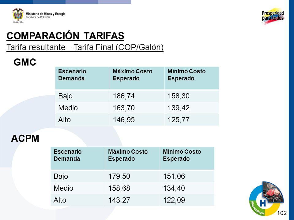 COMPARACIÓN TARIFAS GMC ACPM