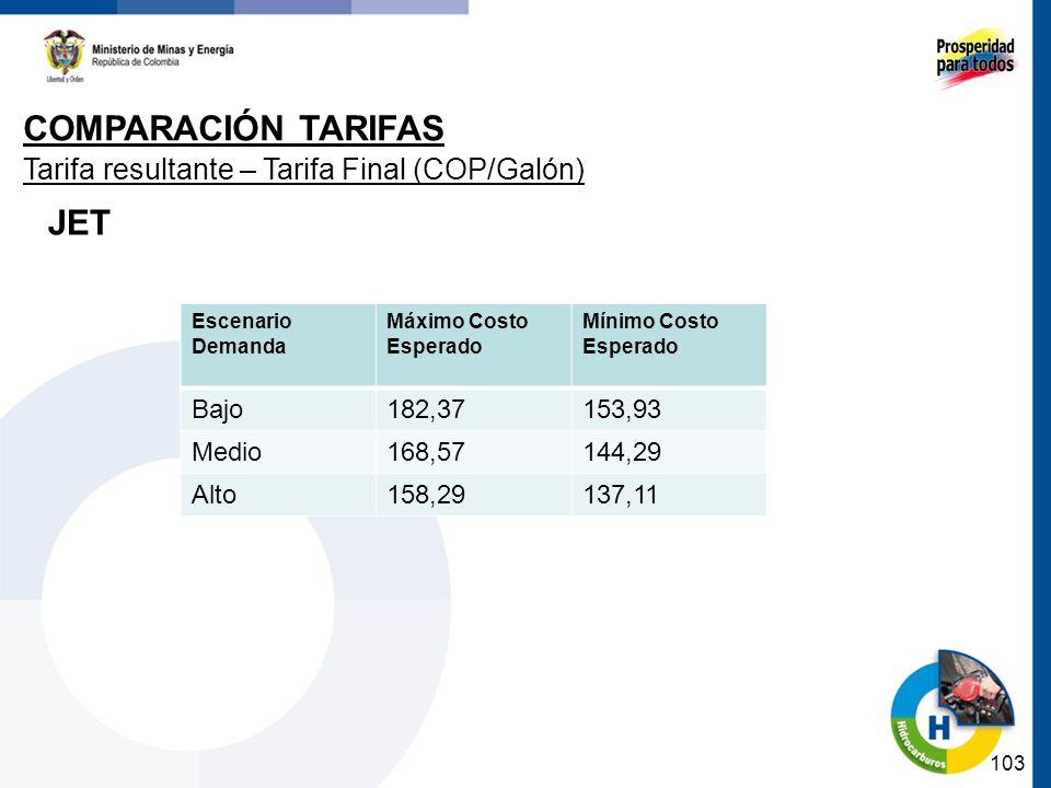 COMPARACIÓN TARIFAS JET Tarifa resultante – Tarifa Final (COP/Galón)