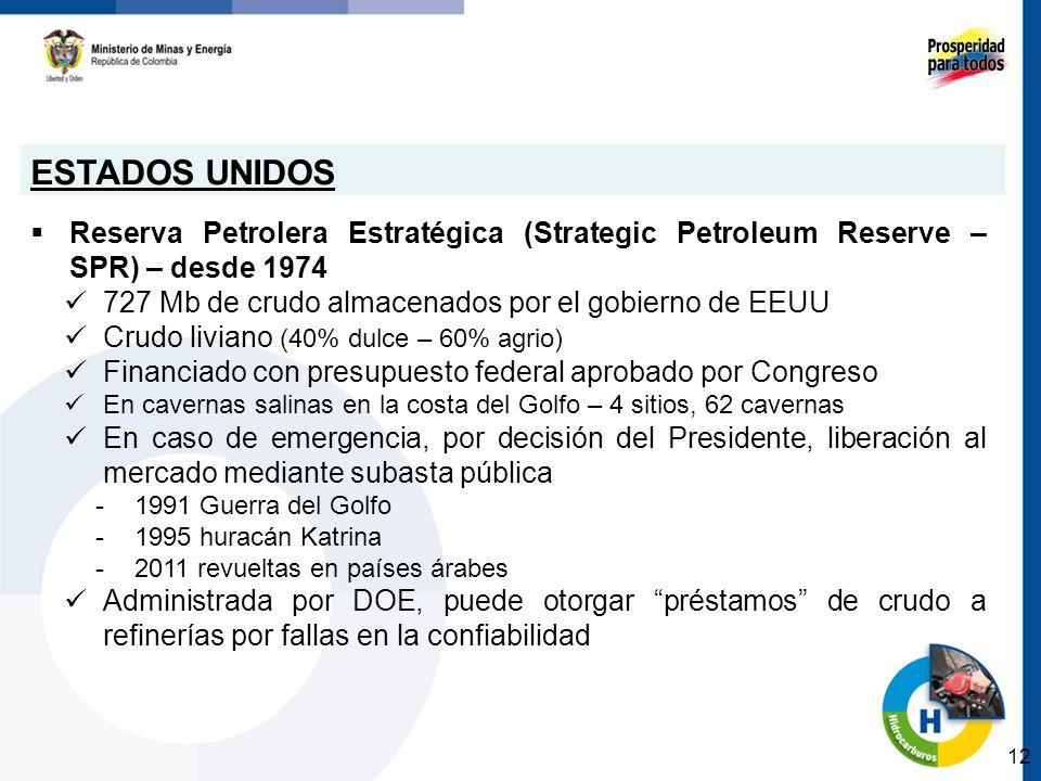 ESTADOS UNIDOS Reserva Petrolera Estratégica (Strategic Petroleum Reserve – SPR) – desde 1974. 727 Mb de crudo almacenados por el gobierno de EEUU.