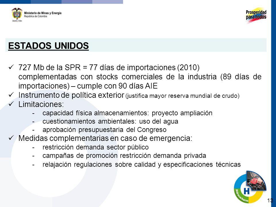 ESTADOS UNIDOS 727 Mb de la SPR = 77 días de importaciones (2010)