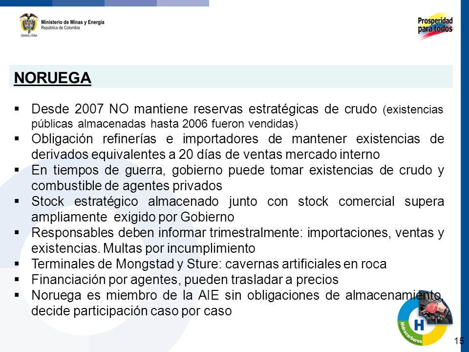 NORUEGA Desde 2007 NO mantiene reservas estratégicas de crudo (existencias públicas almacenadas hasta 2006 fueron vendidas)