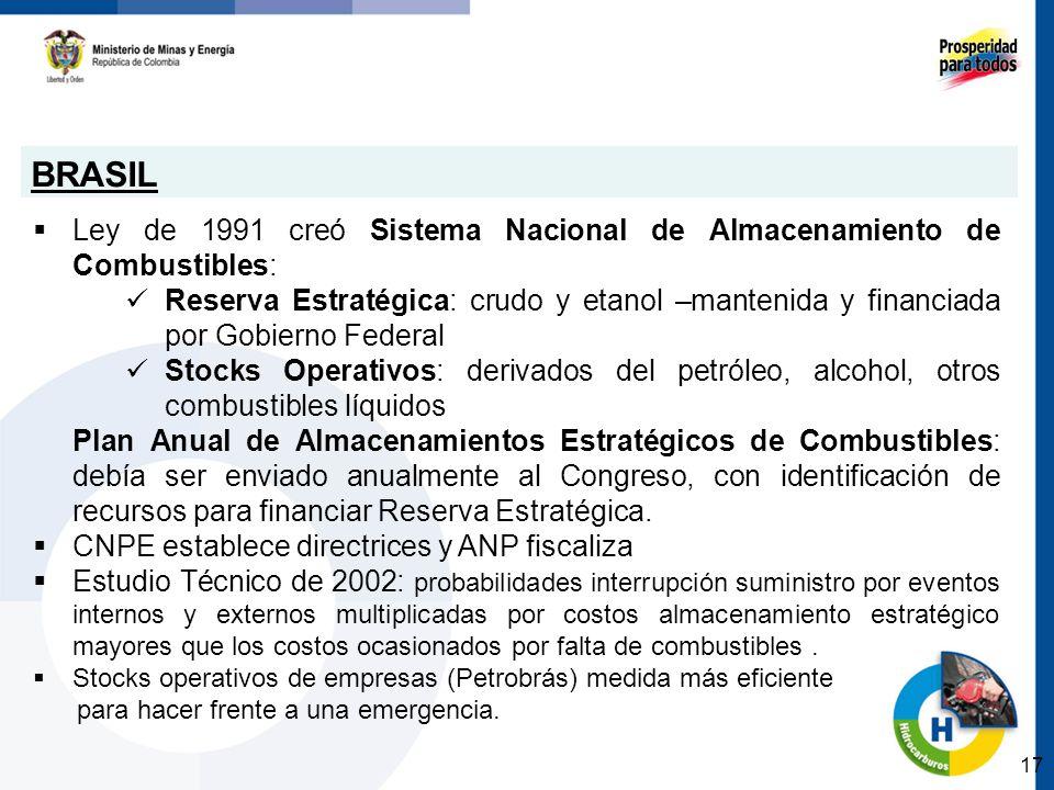 BRASIL Ley de 1991 creó Sistema Nacional de Almacenamiento de Combustibles: