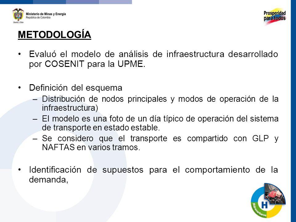 METODOLOGÍA Evaluó el modelo de análisis de infraestructura desarrollado por COSENIT para la UPME. Definición del esquema.