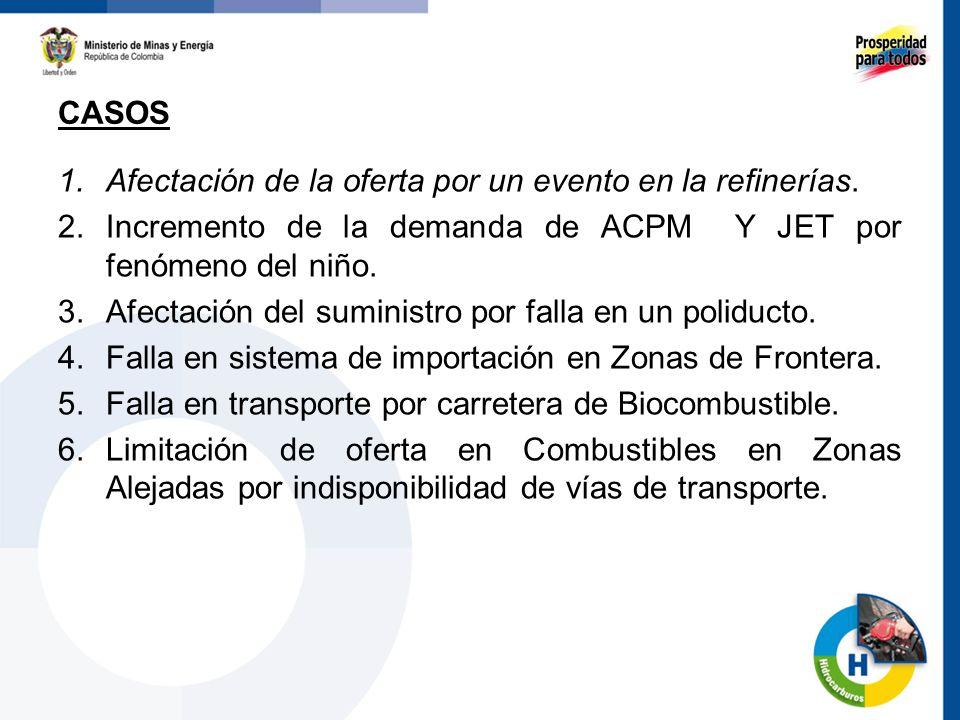 CASOS Afectación de la oferta por un evento en la refinerías. Incremento de la demanda de ACPM Y JET por fenómeno del niño.