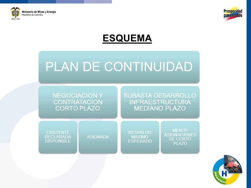 ESQUEMA PLAN DE CONTINUIDAD NEGOCIACION Y CONTRATACION CORTO PLAZO