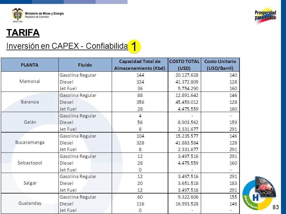 Tarifa Inversión en CAPEX - Confiabilidad 1