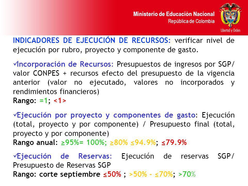 INDICADORES DE EJECUCIÓN DE RECURSOS: verificar nivel de ejecución por rubro, proyecto y componente de gasto.