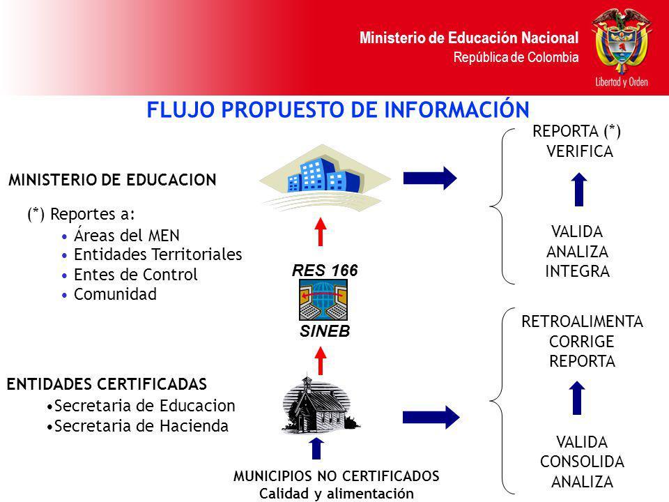FLUJO PROPUESTO DE INFORMACIÓN