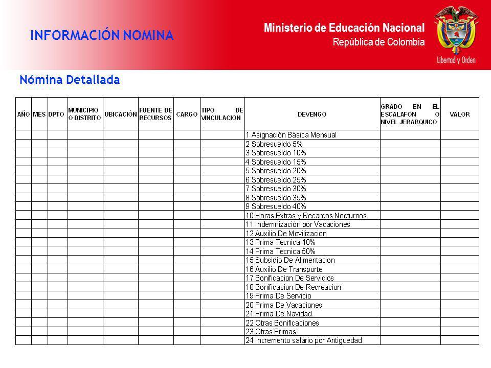 INFORMACIÓN NOMINA Nómina Detallada