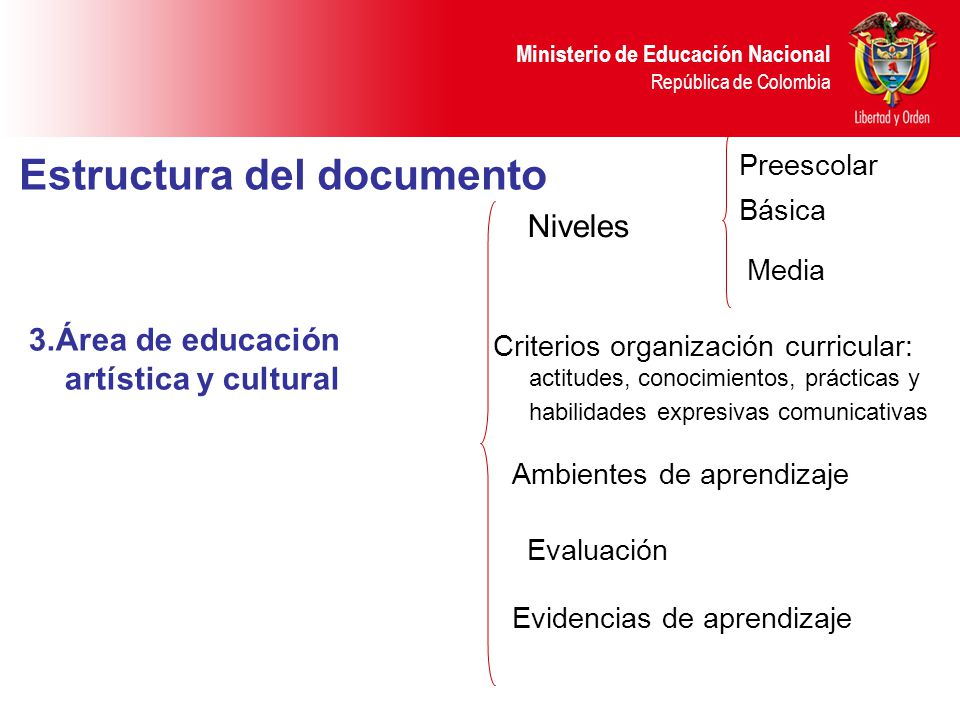 Estructura del documento