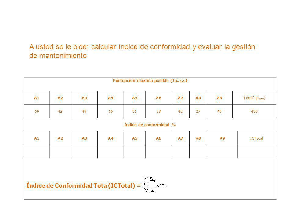 Puntuación máxima posible (TpmáxAi) Índice de conformidad %