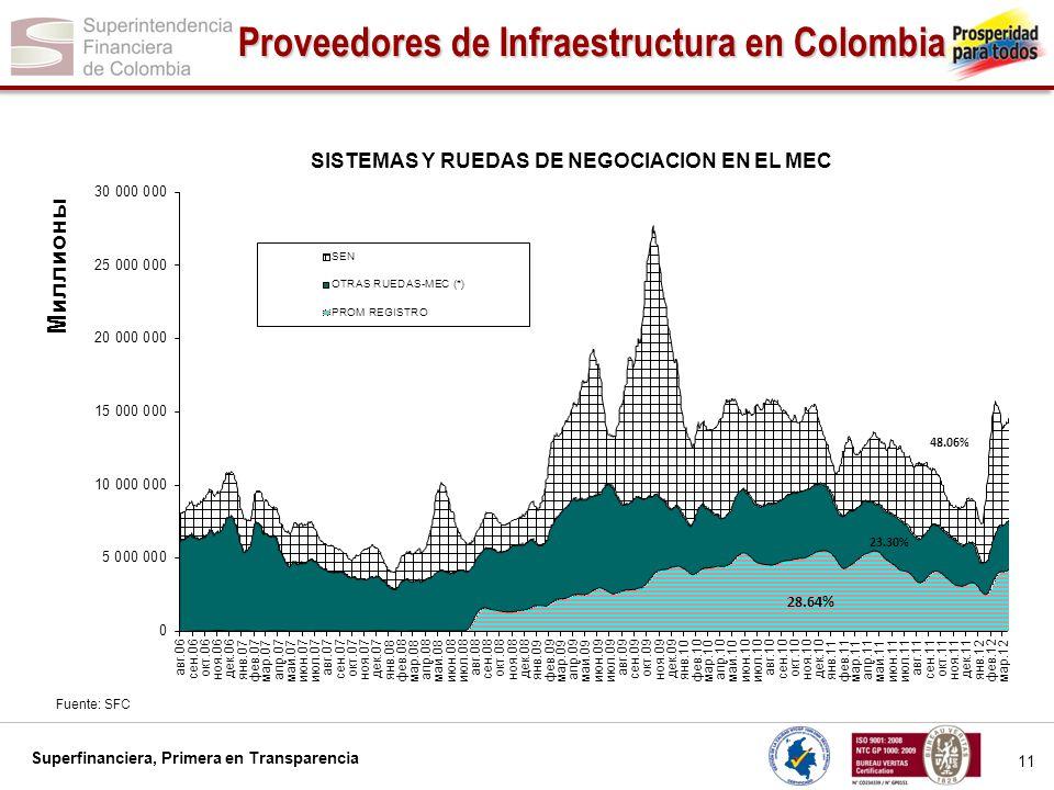 Proveedores de Infraestructura en Colombia