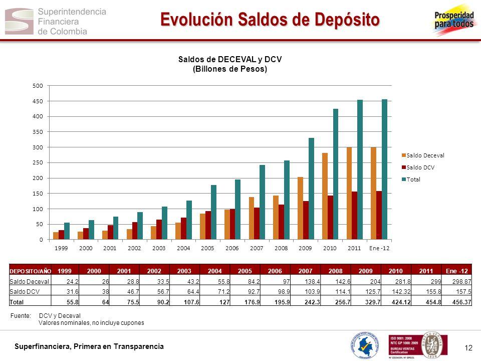 Evolución Saldos de Depósito