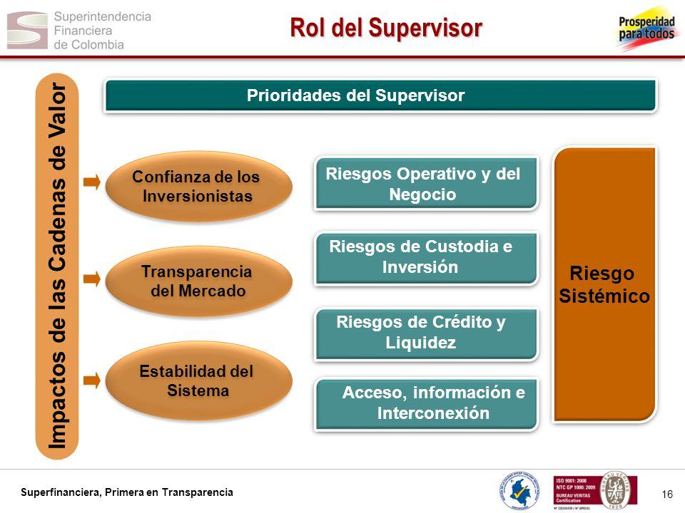 Rol del Supervisor Impactos de las Cadenas de Valor Riesgo Sistémico