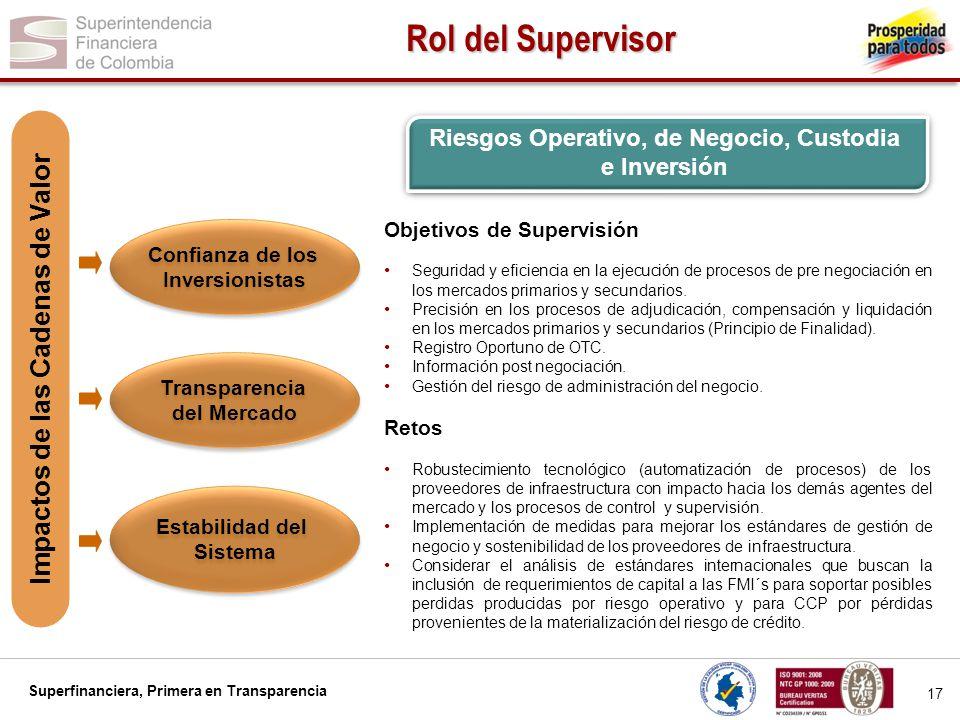 Rol del Supervisor Impactos de las Cadenas de Valor