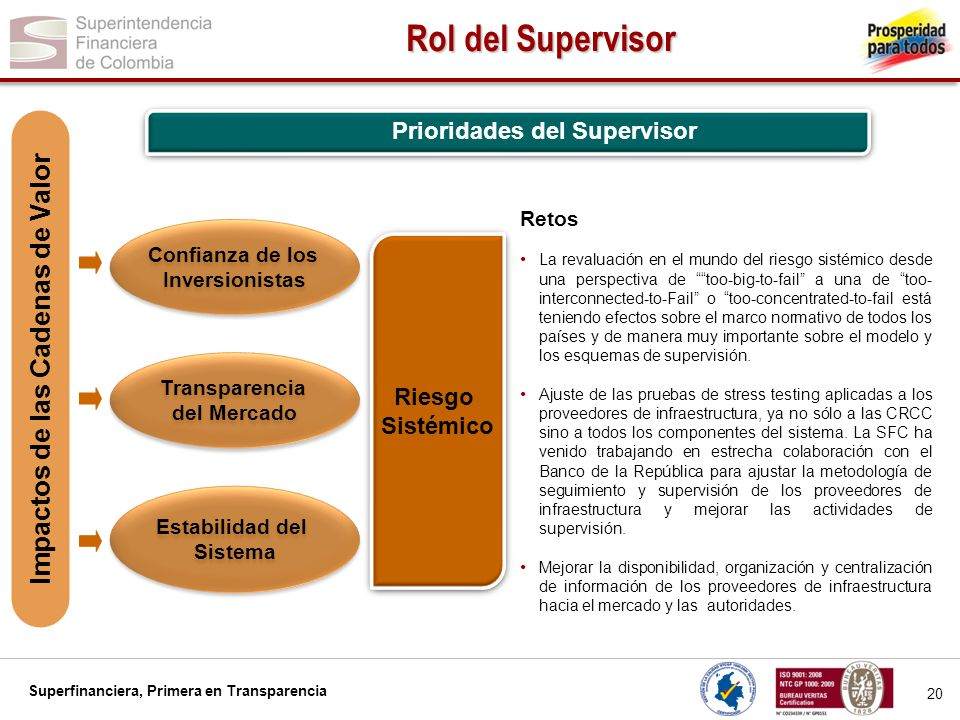Prioridades del Supervisor Impactos de las Cadenas de Valor