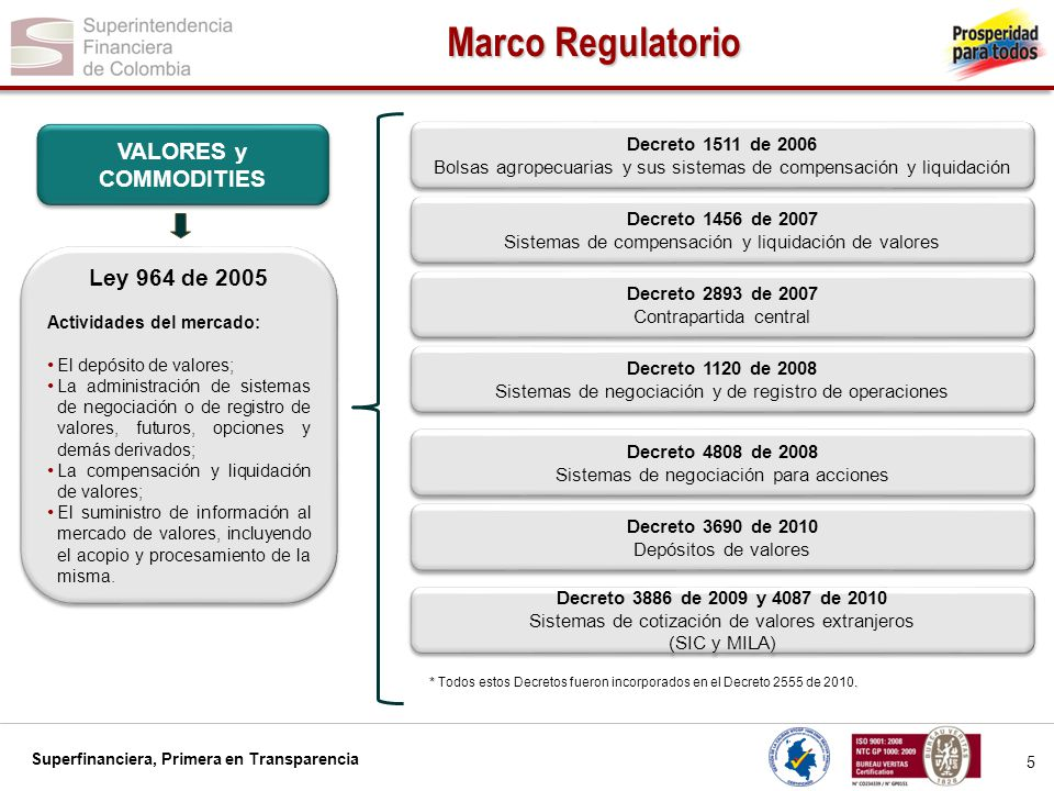 Marco Regulatorio VALORES y COMMODITIES Ley 964 de 2005