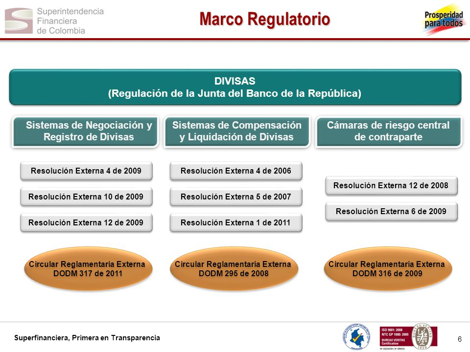 Marco Regulatorio DIVISAS