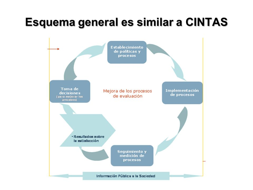 Esquema general es similar a CINTAS