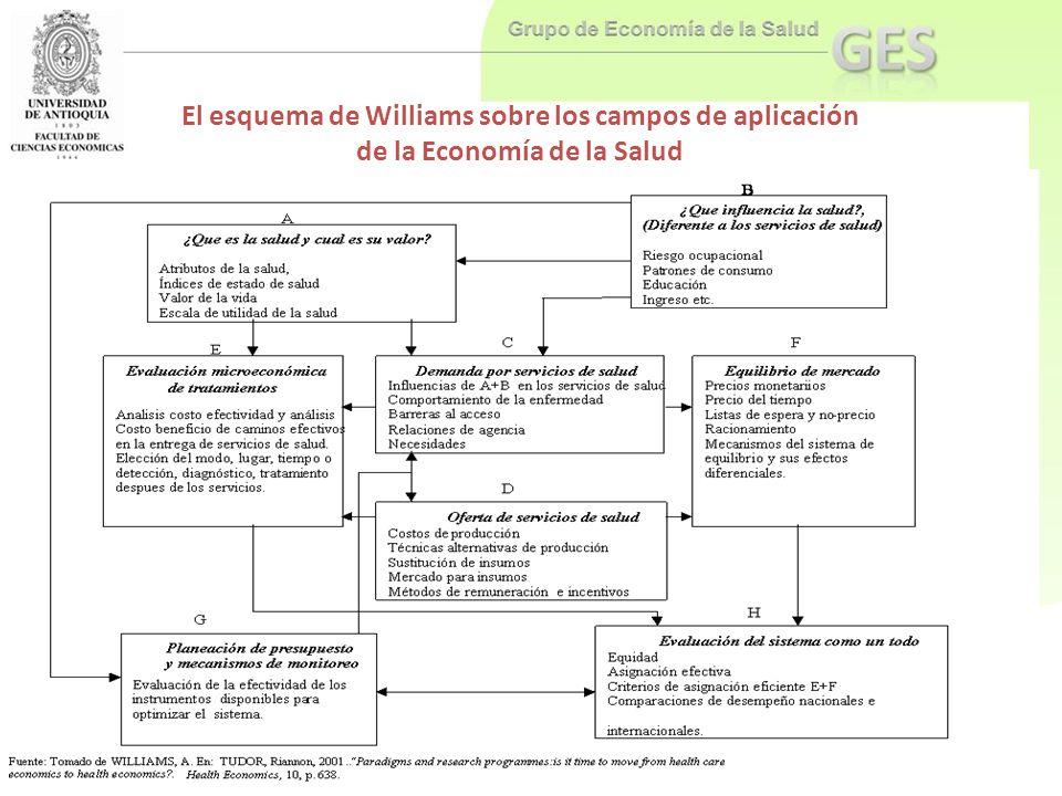 El esquema de Williams sobre los campos de aplicación de la Economía de la Salud