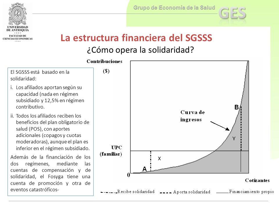 La estructura financiera del SGSSS